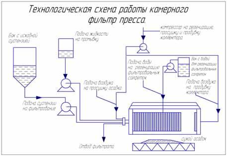 Технологическая схема работы камерного филтр пресса.